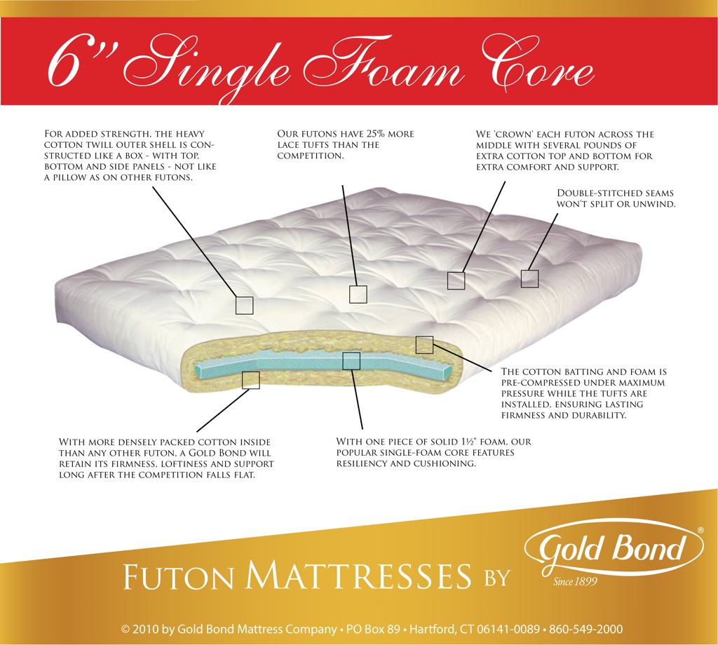 Cotton And Foam 6 Inch Futon Mattress With One 2 Layer Of 1 Density Joy Batting Features